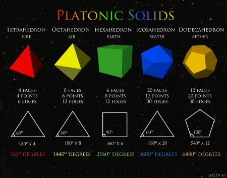 Platonic Solids supported by the physics of Kepler's equations.